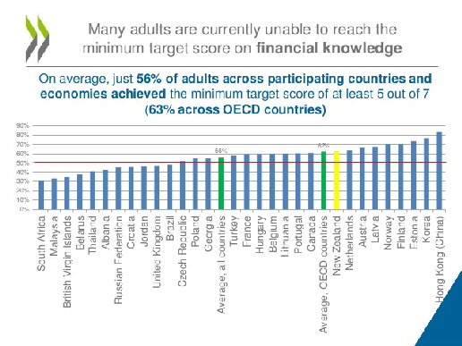 oecd-infe-international-survey-of-adult-financial-literacy-competencies-9-638